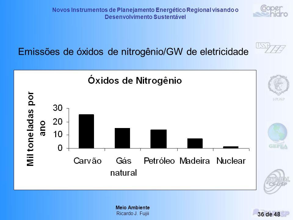 Emissões de óxidos de nitrogênio/GW de eletricidade