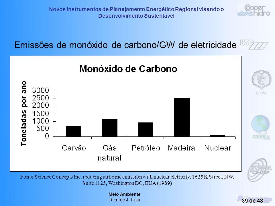 Emissões de monóxido de carbono/GW de eletricidade