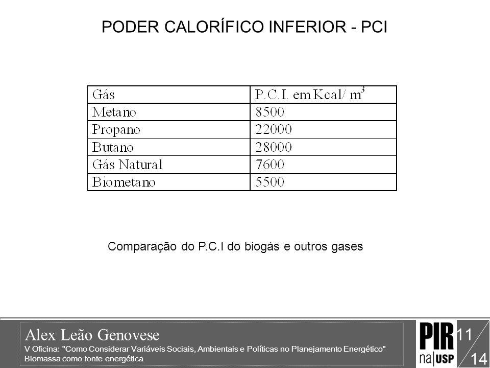 PODER CALORÍFICO INFERIOR - PCI