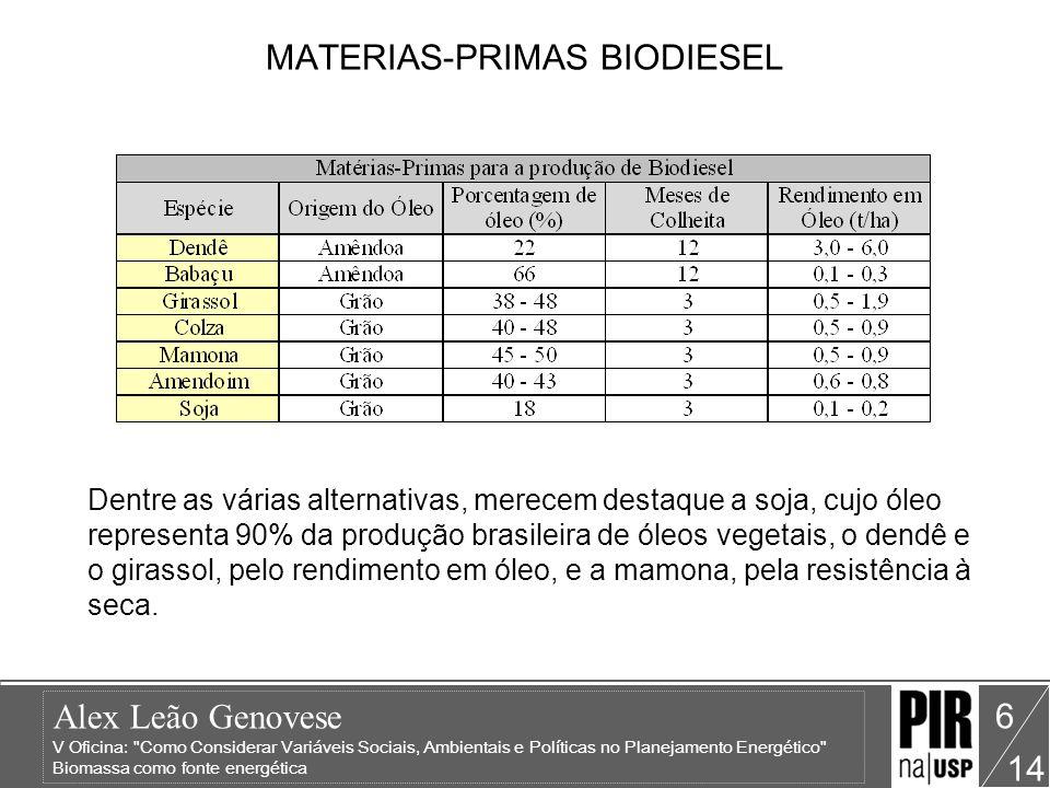 MATERIAS-PRIMAS BIODIESEL