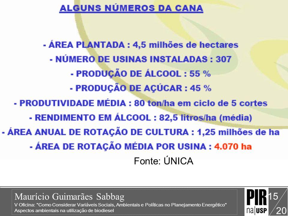 Fonte: ÚNICA
