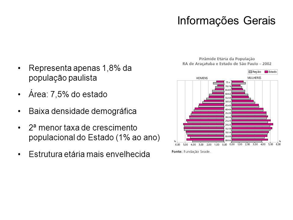 Informações Gerais Representa apenas 1,8% da população paulista