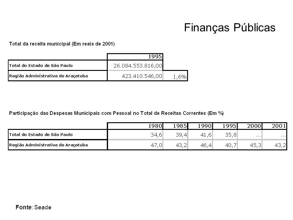 Finanças Públicas Fonte: Seade