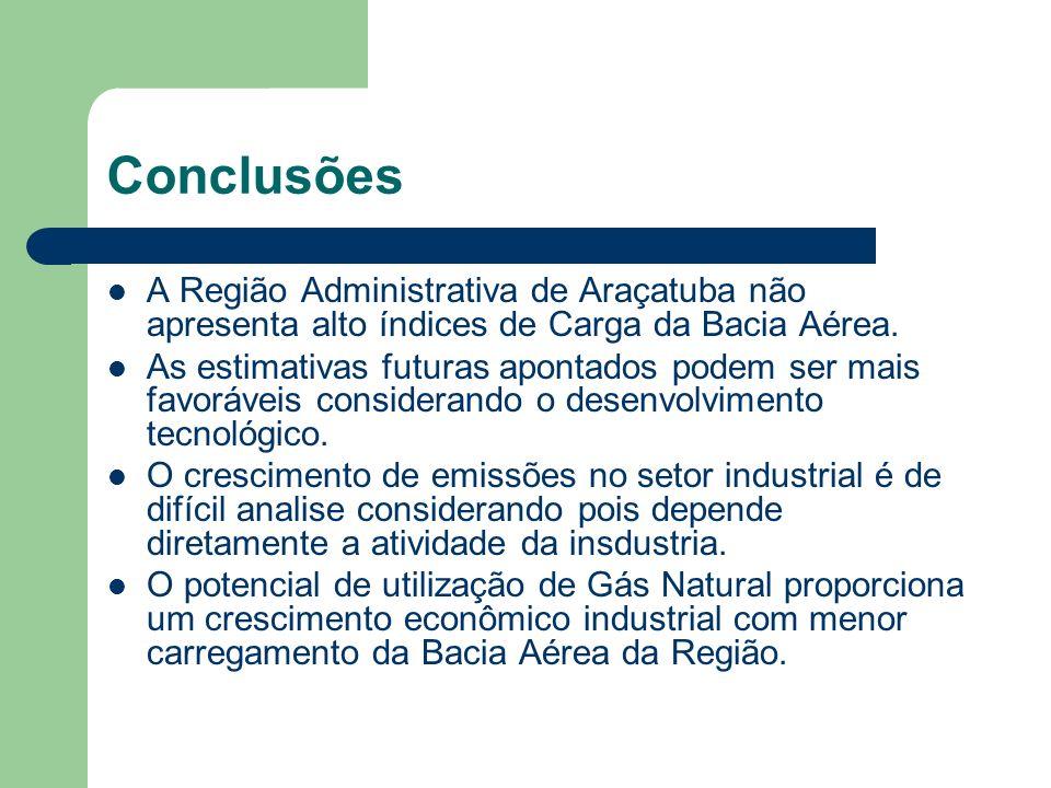 Conclusões A Região Administrativa de Araçatuba não apresenta alto índices de Carga da Bacia Aérea.