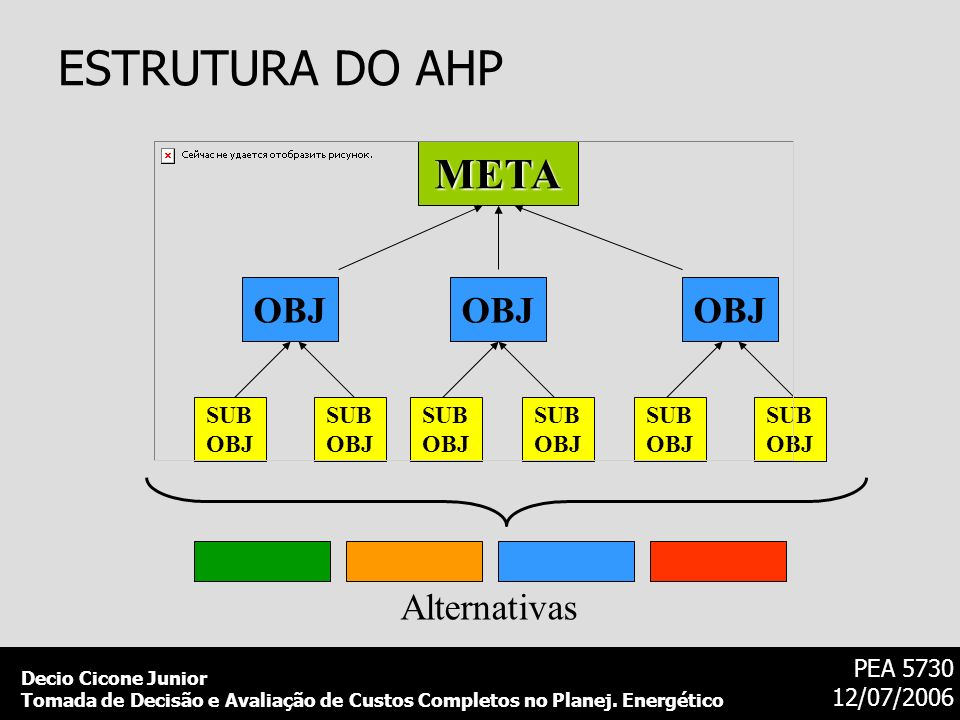 ESTRUTURA DO AHP META OBJ Alternativas SUB OBJ