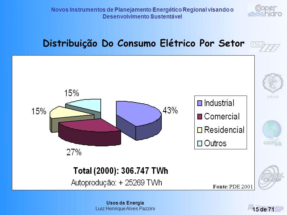 Distribuição Do Consumo Elétrico Por Setor