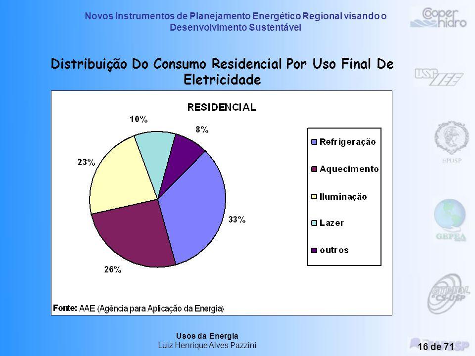 Distribuição Do Consumo Residencial Por Uso Final De Eletricidade