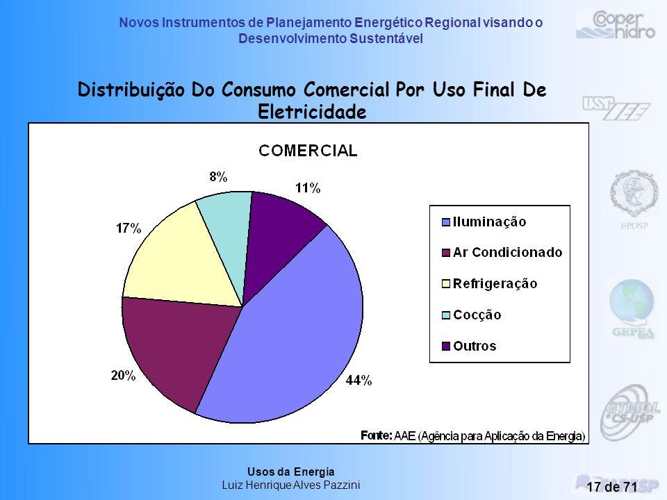 Distribuição Do Consumo Comercial Por Uso Final De Eletricidade