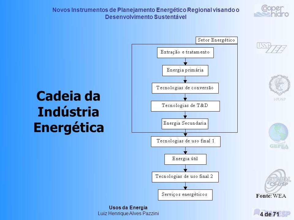 Cadeia da Indústria Energética