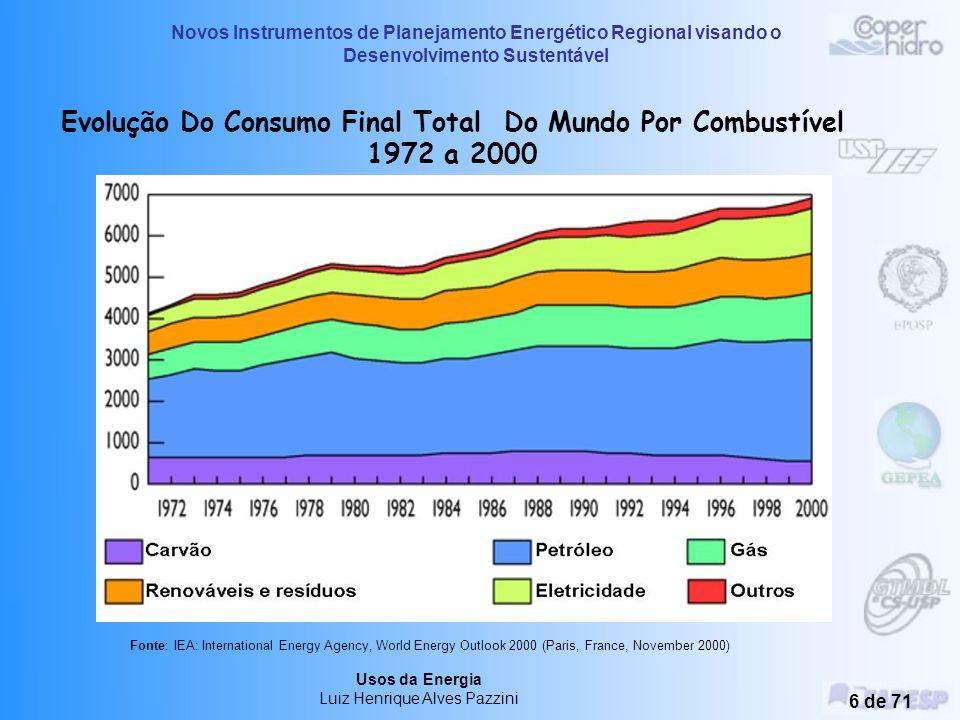Evolução Do Consumo Final Total Do Mundo Por Combustível 1972 a 2000