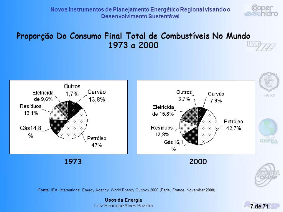 Proporção Do Consumo Final Total de Combustíveis No Mundo 1973 a 2000