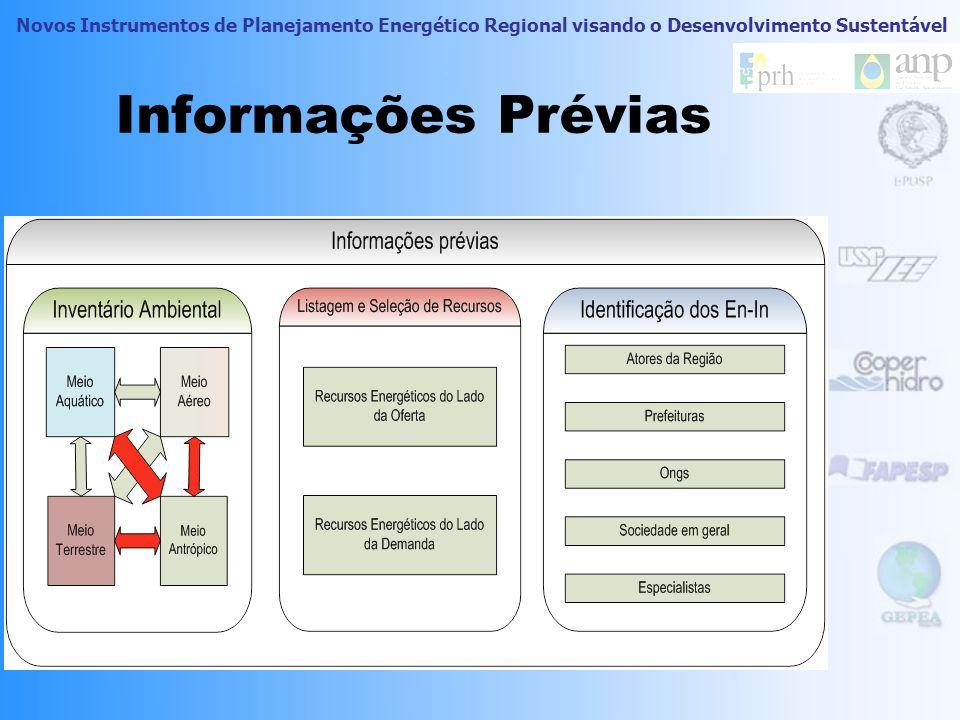 Informações Prévias