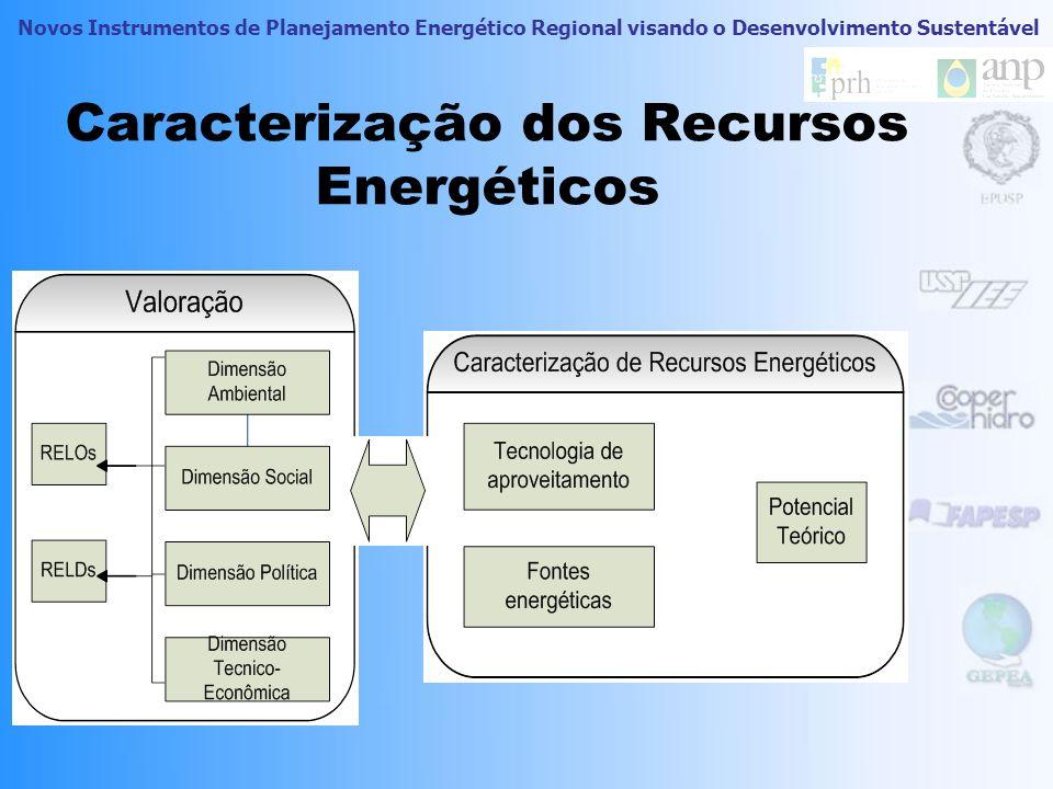 Caracterização dos Recursos Energéticos