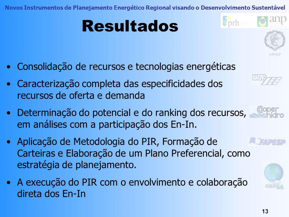 Resultados Consolidação de recursos e tecnologias energéticas