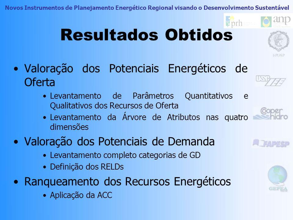 Resultados Obtidos Valoração dos Potenciais Energéticos de Oferta