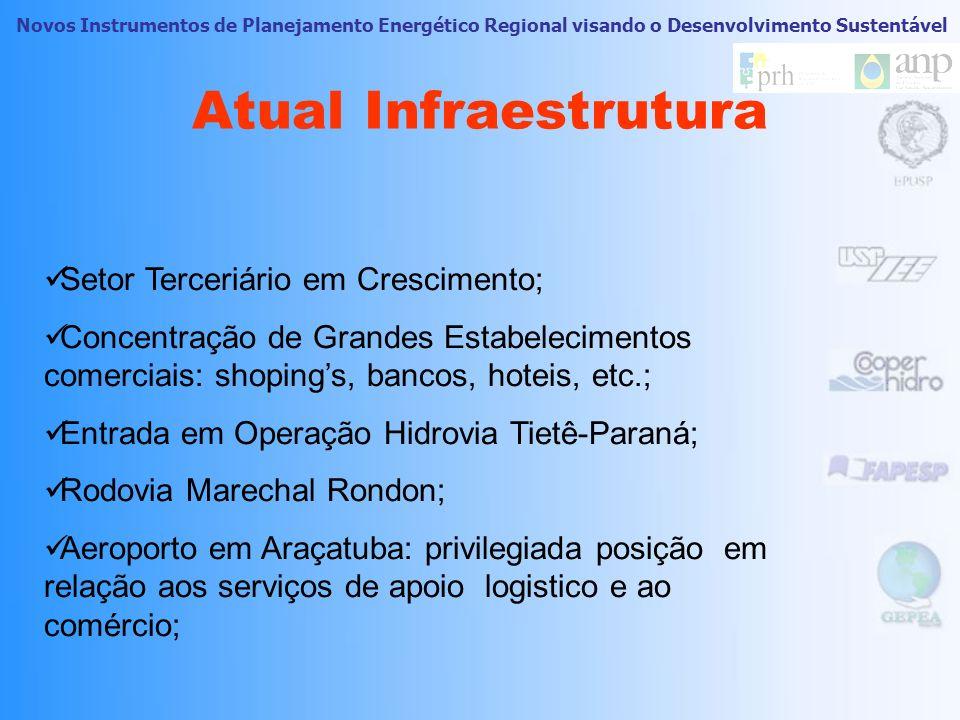 Atual Infraestrutura Setor Terceriário em Crescimento;