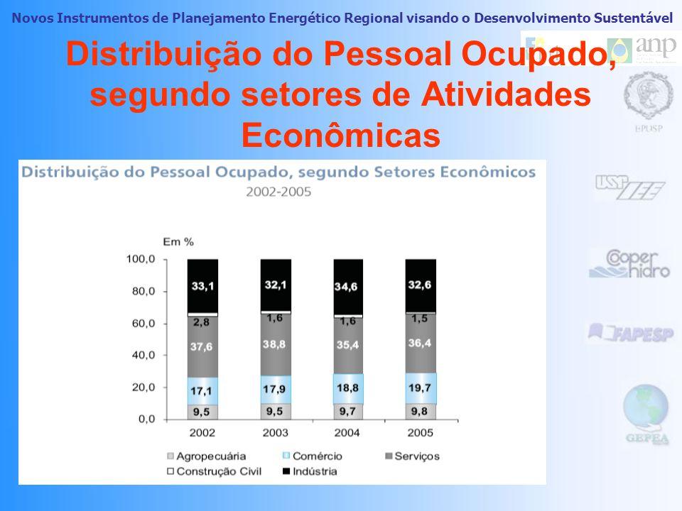 Distribuição do Pessoal Ocupado, segundo setores de Atividades Econômicas