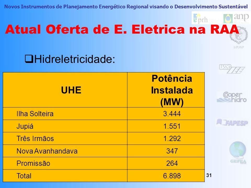 Atual Oferta de E. Eletrica na RAA