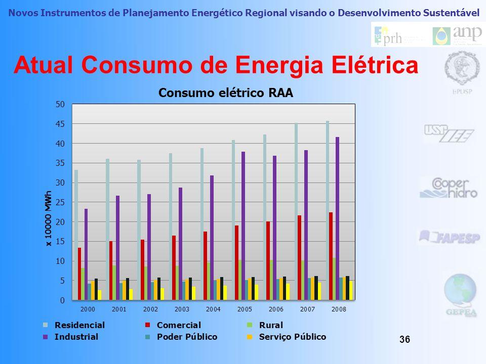 Atual Consumo de Energia Elétrica