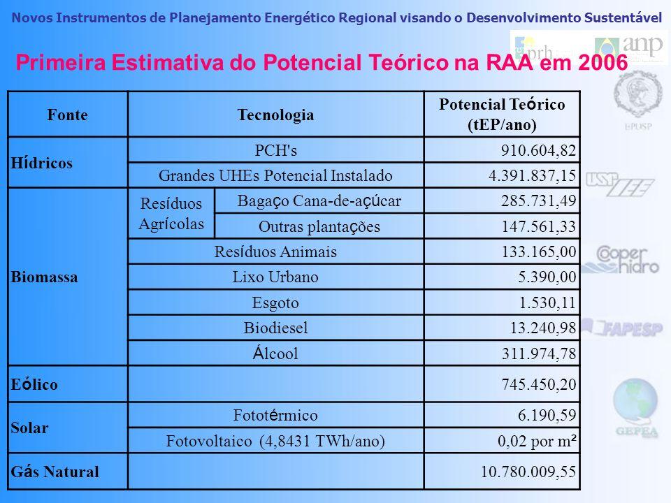 Primeira Estimativa do Potencial Teórico na RAA em 2006