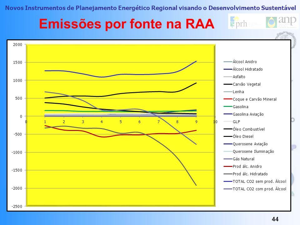 Emissões por fonte na RAA