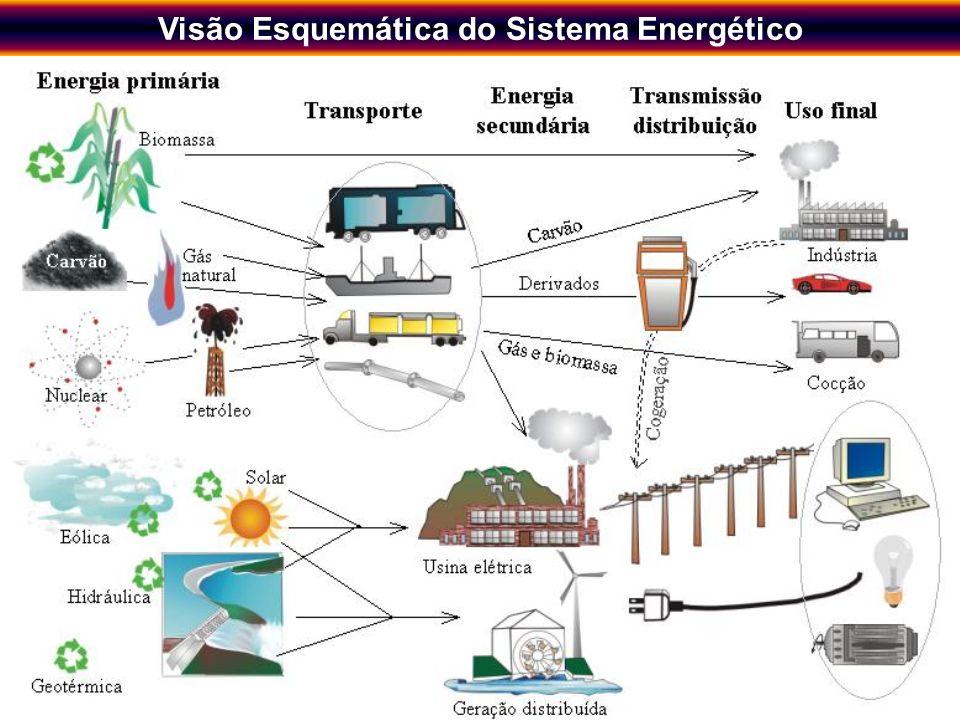 Visão Esquemática do Sistema Energético