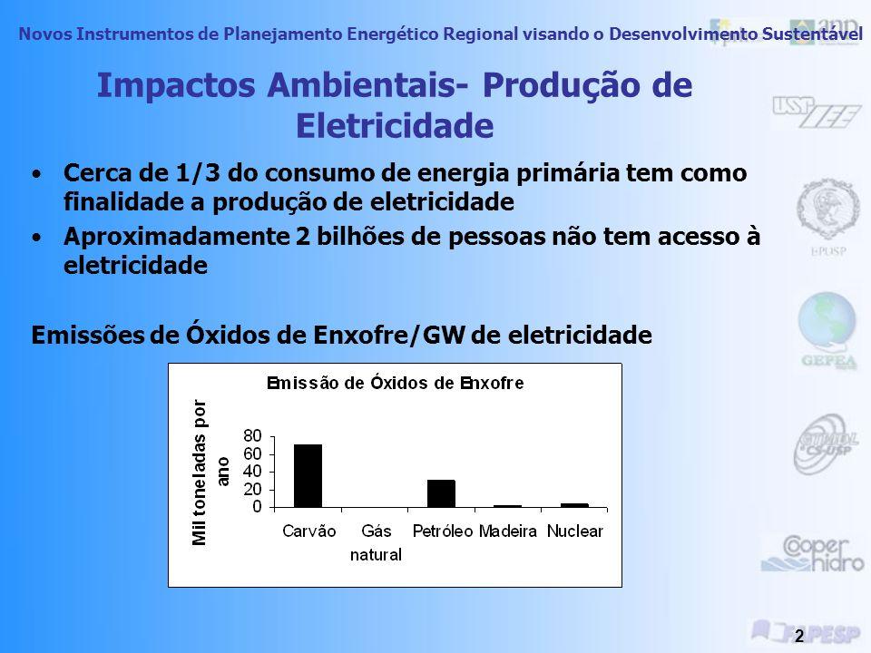 Impactos Ambientais- Produção de Eletricidade