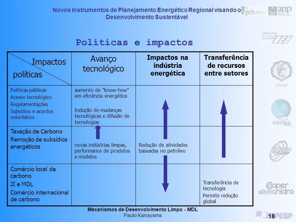 Impactos Políticas e impactos Avanço tecnológico políticas