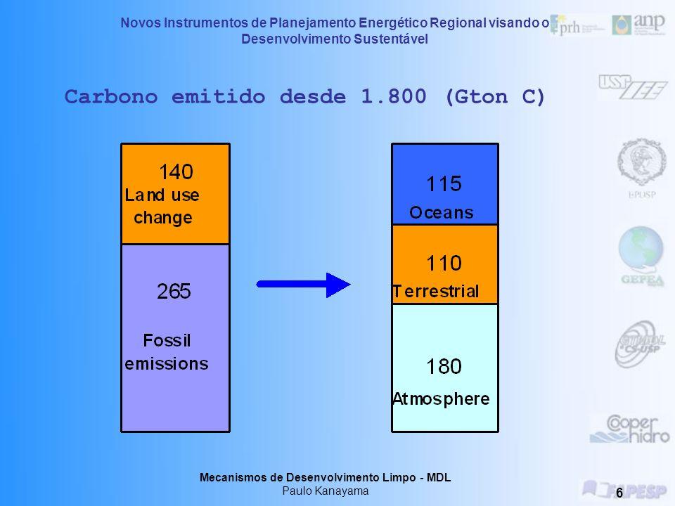Carbono emitido desde 1.800 (Gton C)