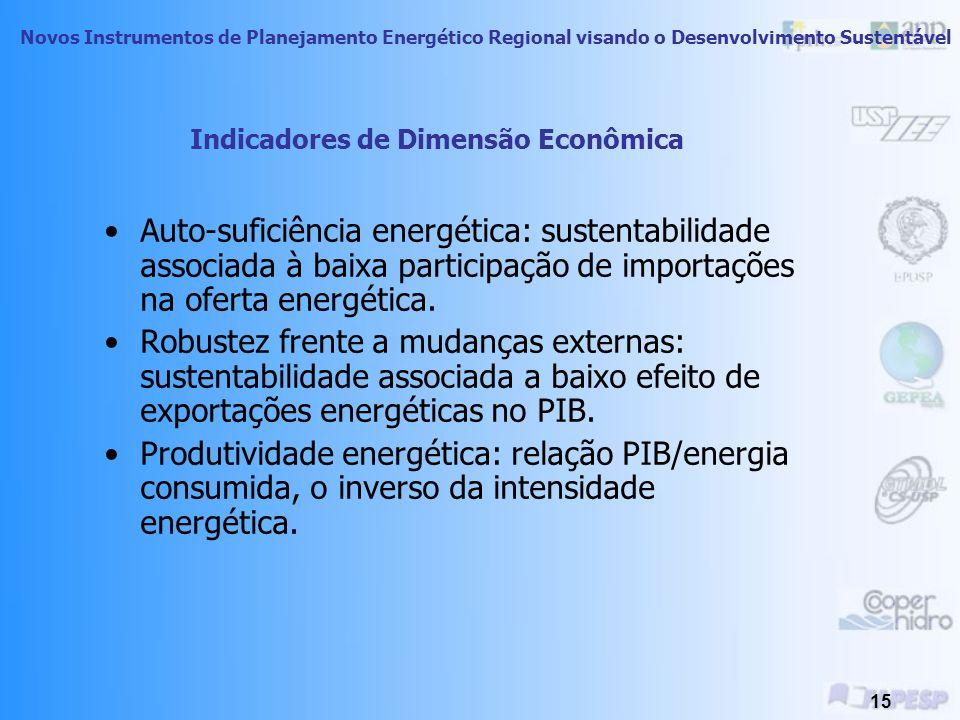 Indicadores de Dimensão Econômica