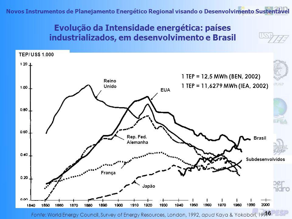 Evolução da Intensidade energética: países industrializados, em desenvolvimento e Brasil