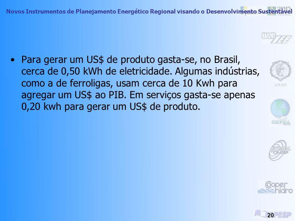 Para gerar um US$ de produto gasta-se, no Brasil, cerca de 0,50 kWh de eletricidade.