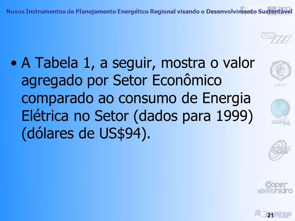 A Tabela 1, a seguir, mostra o valor agregado por Setor Econômico comparado ao consumo de Energia Elétrica no Setor (dados para 1999) (dólares de US$94).