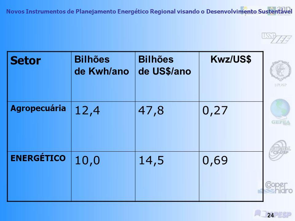 Setor 12,4 47,8 0,27 10,0 14,5 0,69 Bilhões de Kwh/ano