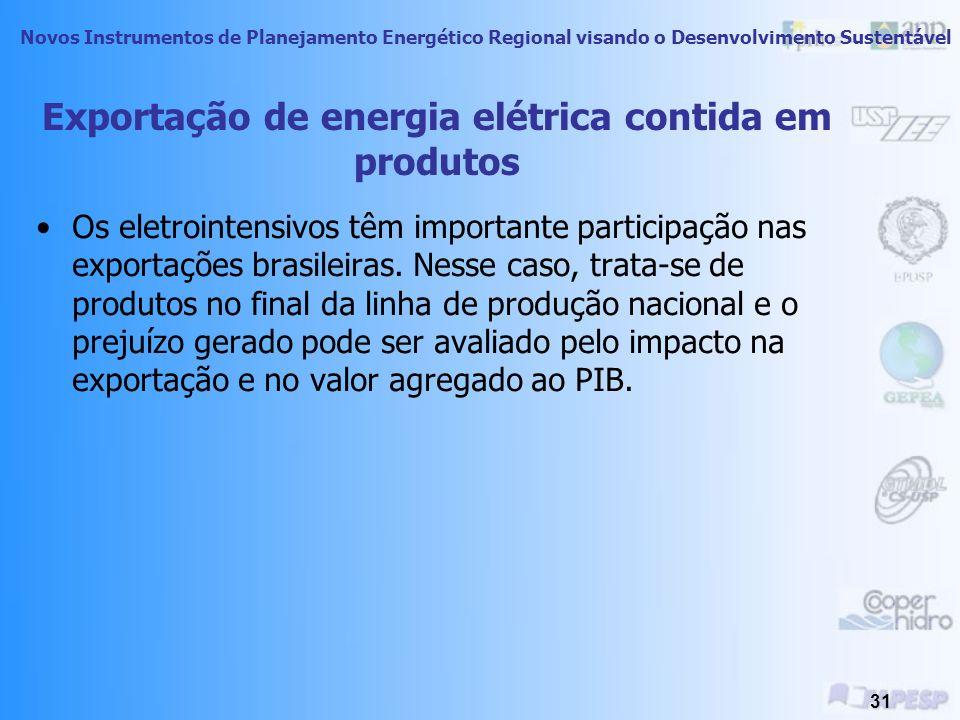 Exportação de energia elétrica contida em produtos