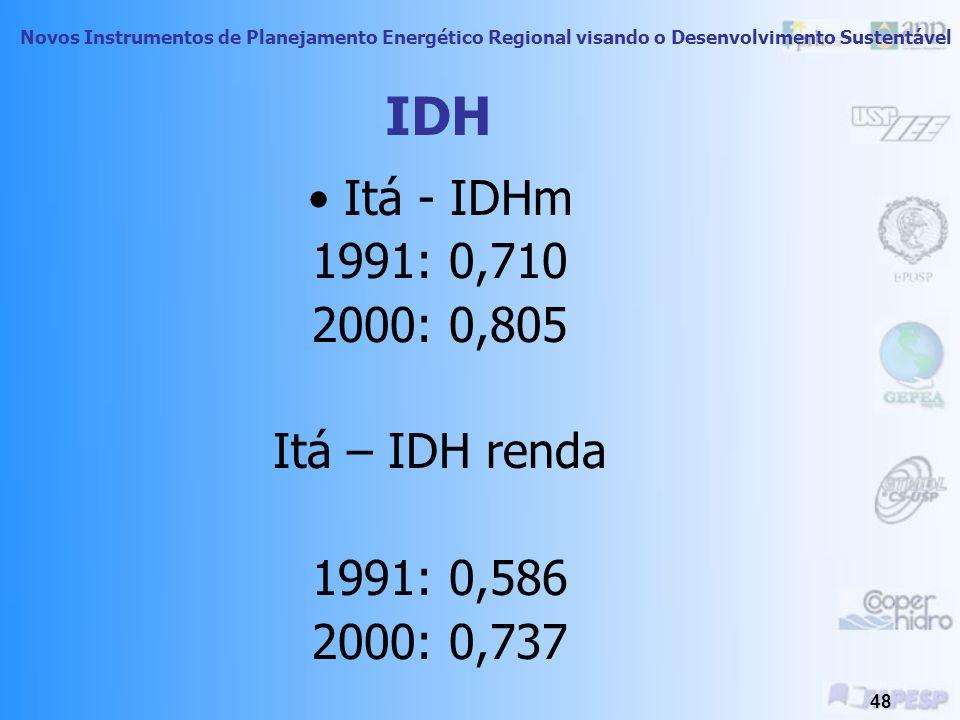 IDH Itá - IDHm 1991: 0,710 2000: 0,805 Itá – IDH renda 1991: 0,586