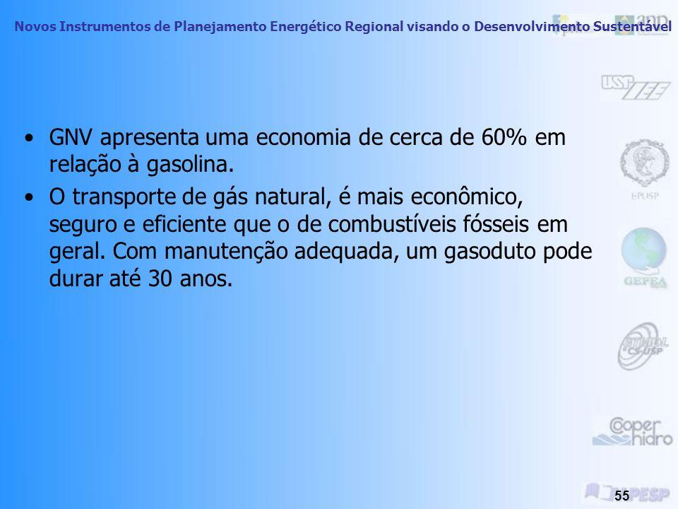 GNV apresenta uma economia de cerca de 60% em relação à gasolina.