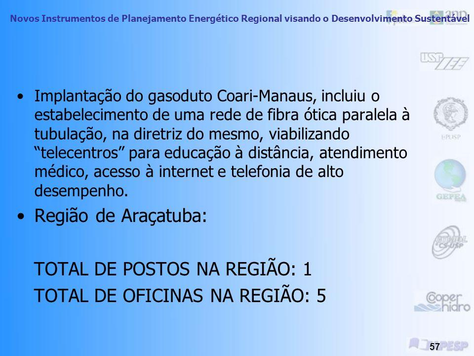 TOTAL DE POSTOS NA REGIÃO: 1 TOTAL DE OFICINAS NA REGIÃO: 5