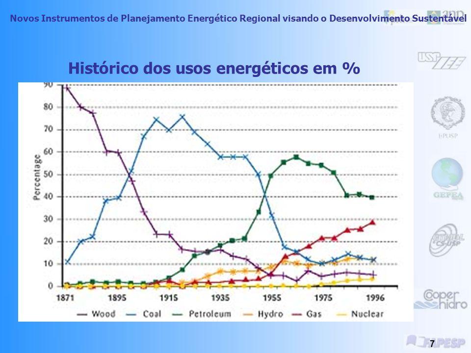 Histórico dos usos energéticos em %