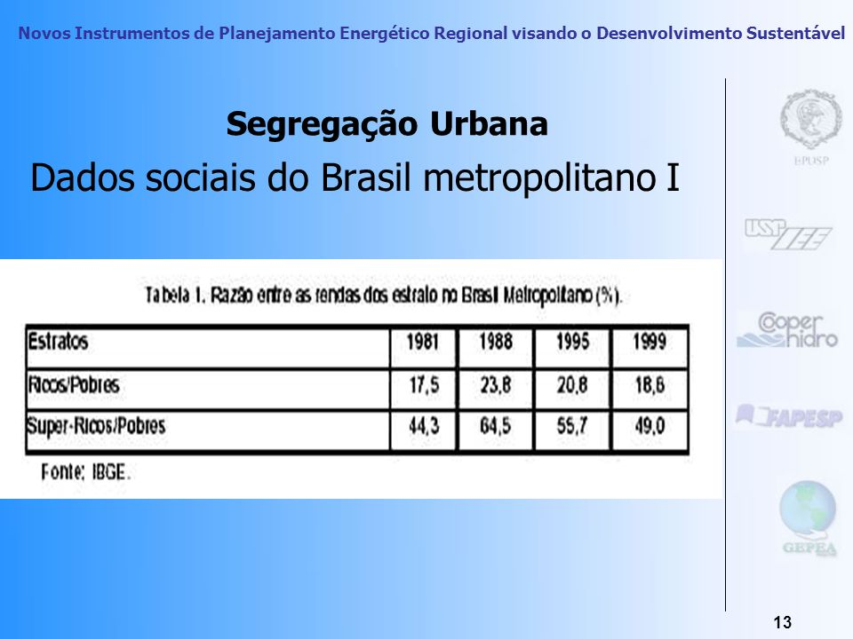 Dados sociais do Brasil metropolitano I