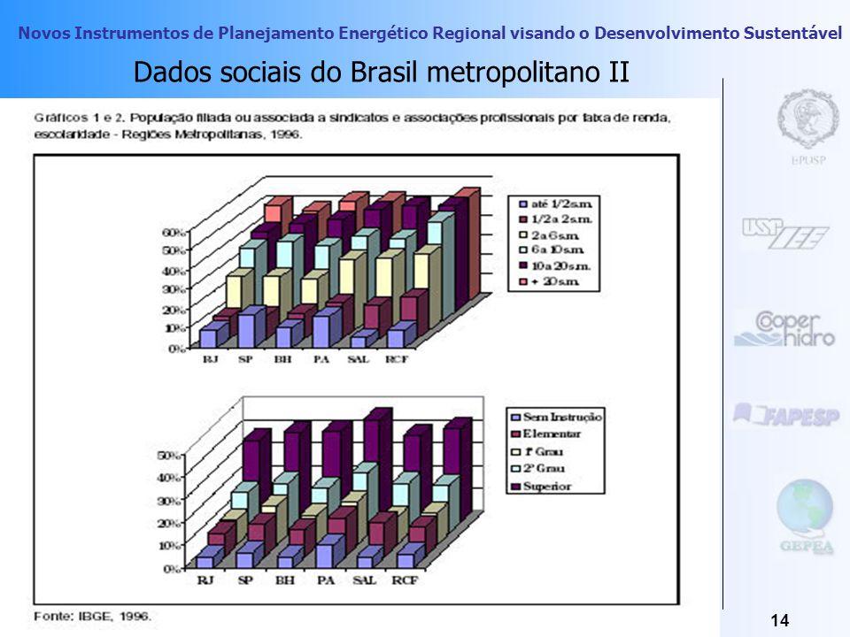 Dados sociais do Brasil metropolitano II
