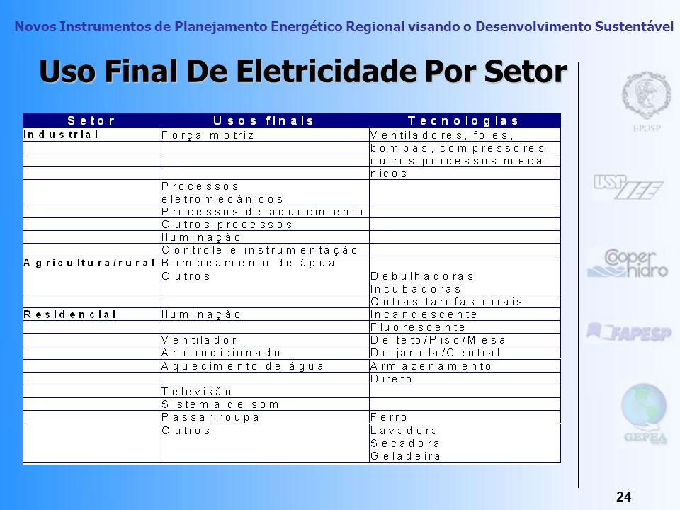Uso Final De Eletricidade Por Setor