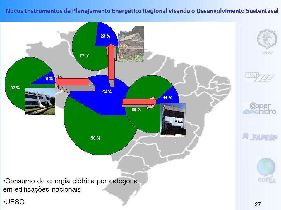 Consumo de energia elétrica por categoria em edificações nacionais
