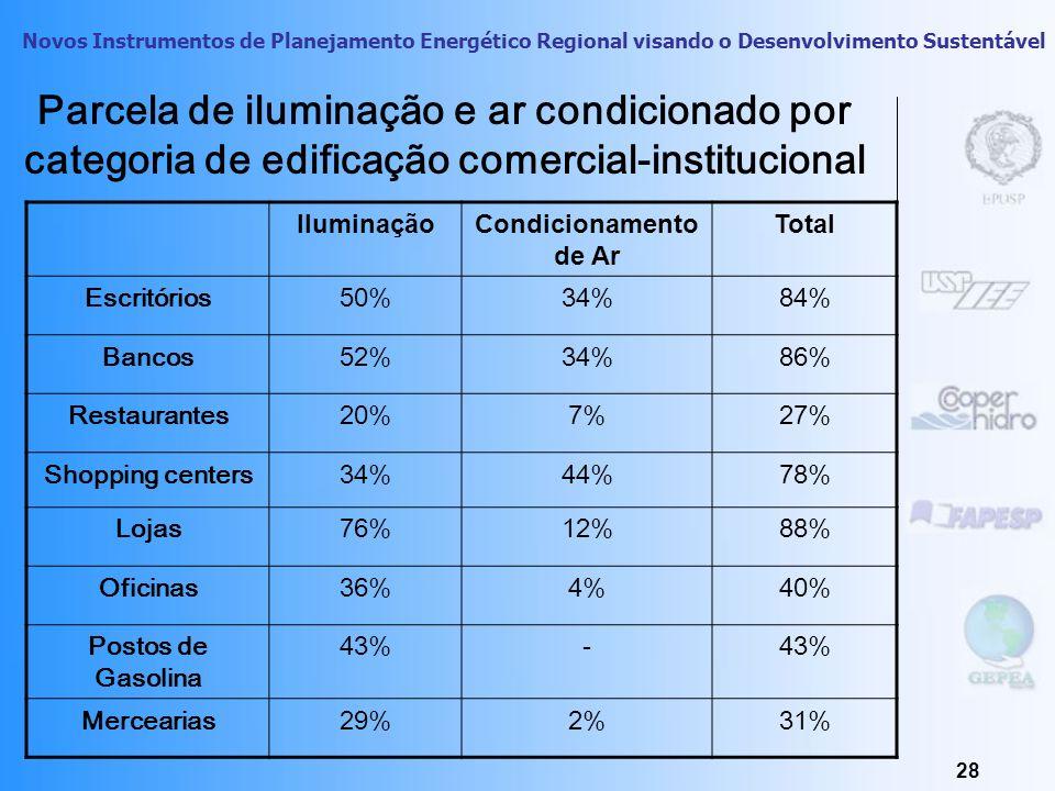 Parcela de iluminação e ar condicionado por categoria de edificação comercial-institucional