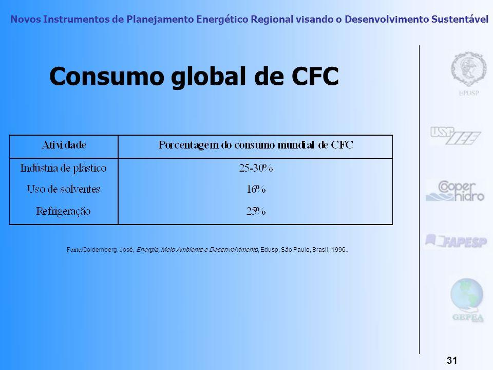 Consumo global de CFCFonte:Goldemberg, José, Energia, Meio Ambiente e Desenvolvimento, Edusp, São Paulo, Brasil, 1996.