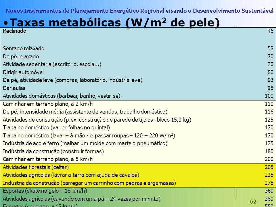 Taxas metabólicas (W/m2 de pele)