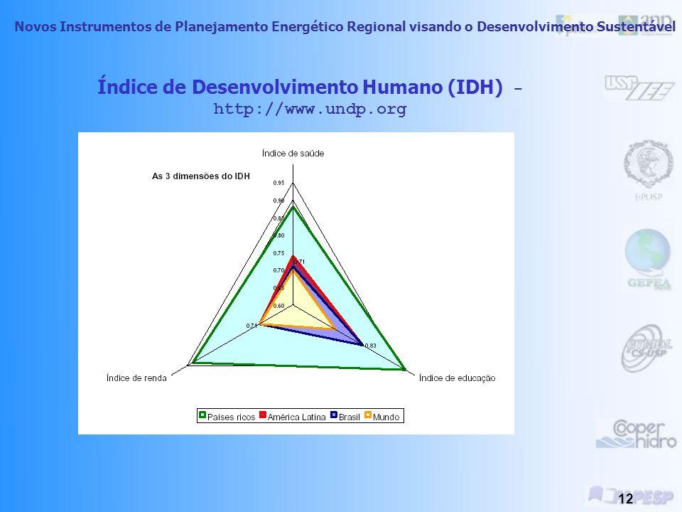 Índice de Desenvolvimento Humano (IDH) - http://www.undp.org