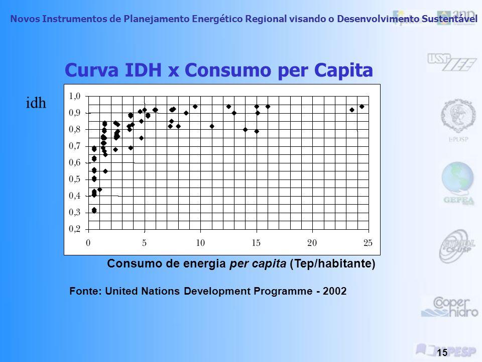 Curva IDH x Consumo per Capita