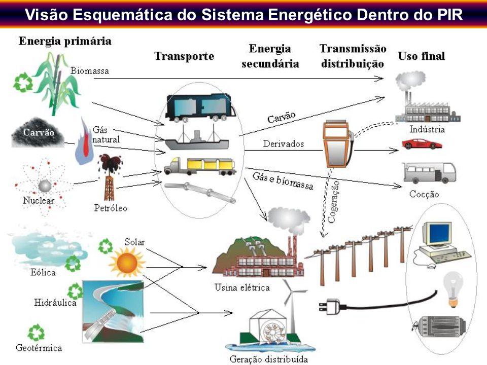 Visão Esquemática do Sistema Energético Dentro do PIR