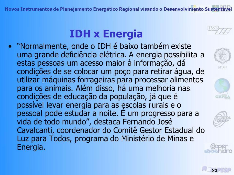 IDH x Energia